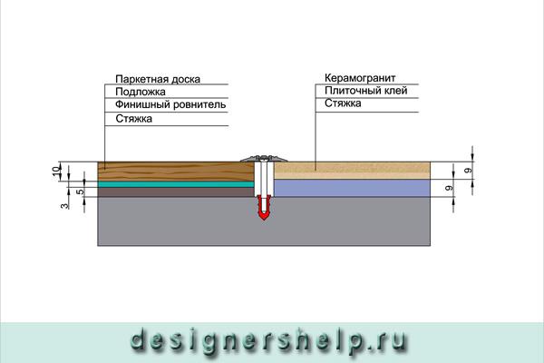 styk-parketnoy-doski-i-keramogranita