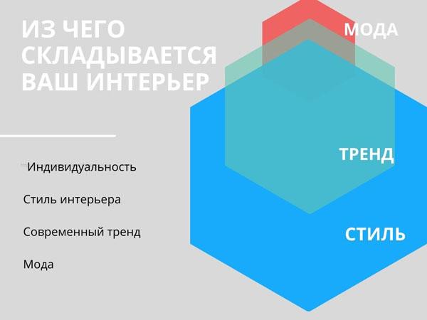 инфографика составляющие стиля